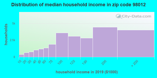 Zip code 98012 household income distribution in 2009