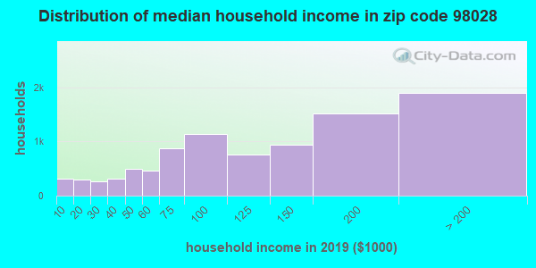 Zip code 98028 household income distribution in 2009