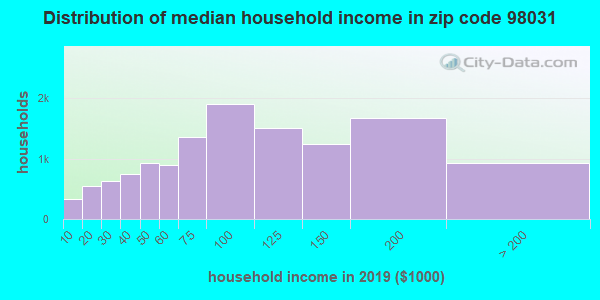 Zip code 98031 household income distribution in 2009