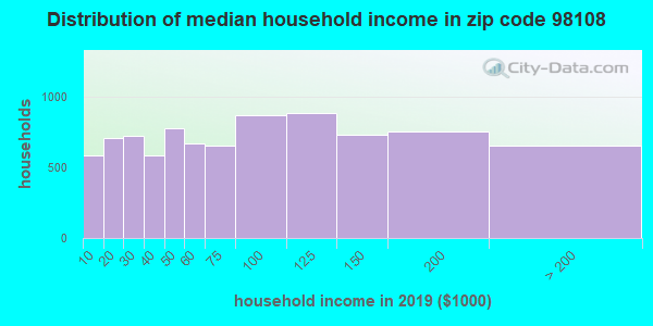 Zip code 98108 household income distribution in 2009