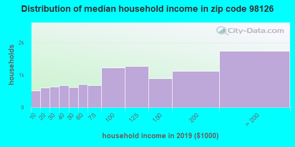 Zip code 98126 household income distribution in 2009
