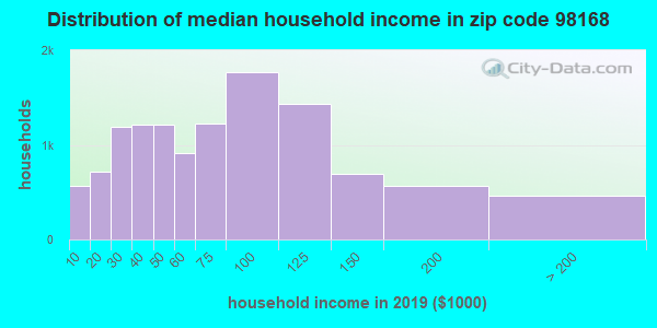 Zip code 98168 household income distribution in 2009