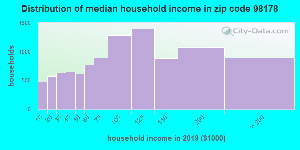 Zip code 98178 household income distribution in 2016