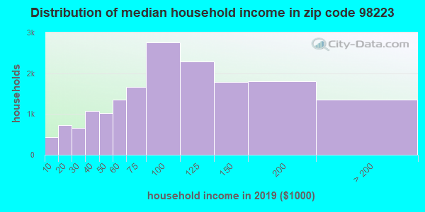 Zip code 98223 household income distribution in 2009