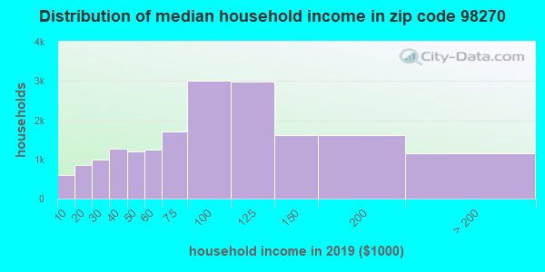 Zip code 98270 household income distribution in 2011