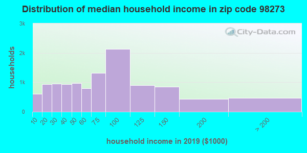 Zip code 98273 household income distribution in 2009