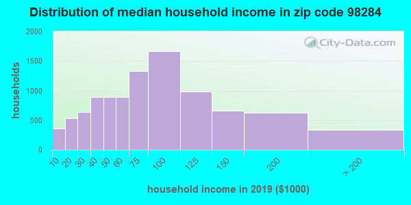Zip code 98284 household income distribution in 2009