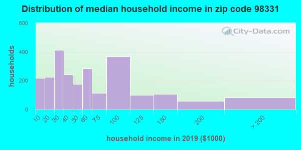 Zip code 98331 household income distribution in 2009