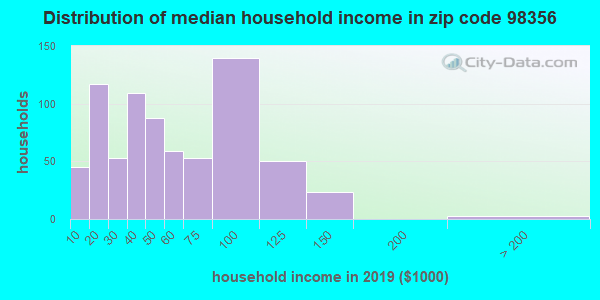 Zip code 98356 household income distribution in 2009