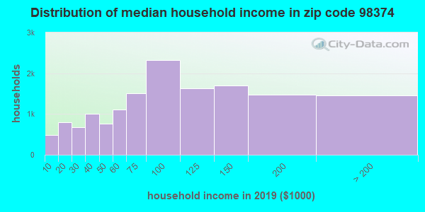 Zip code 98374 household income distribution in 2009