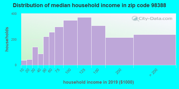Zip code 98388 household income distribution in 2009
