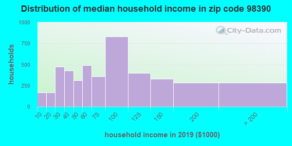 Zip code 98390 household income distribution in 2009