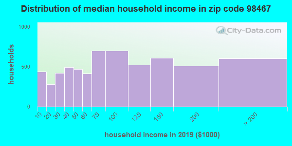 Zip code 98467 household income distribution in 2009