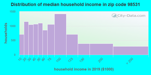 Zip code 98531 household income distribution in 2009