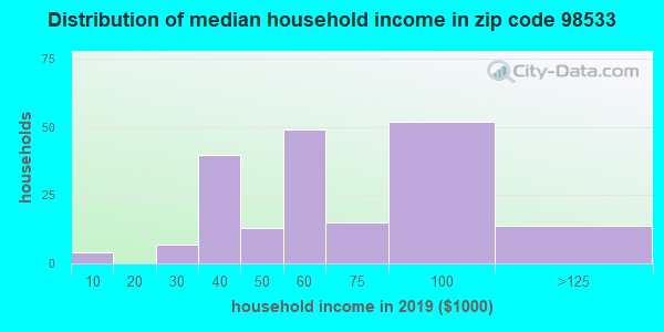 Zip code 98533 household income distribution in 2009