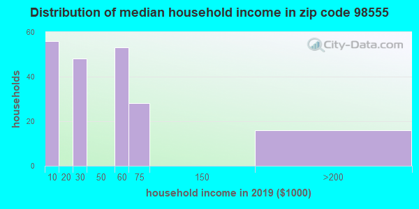 Zip code 98555 household income distribution in 2009