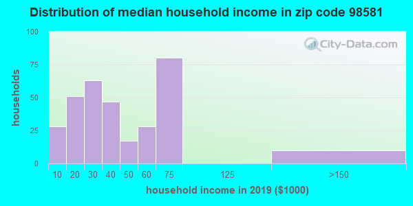 Zip code 98581 household income distribution in 2009