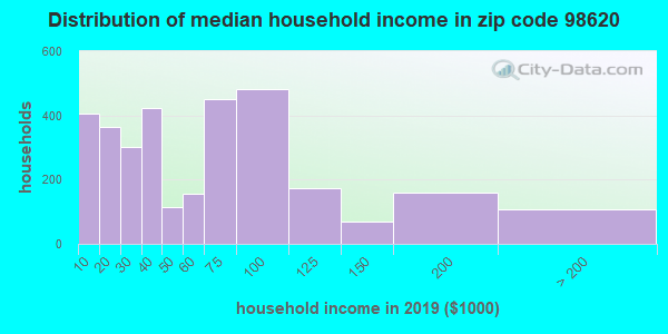 Zip code 98620 household income distribution in 2009