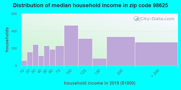 Zip code 98625 household income distribution in 2009
