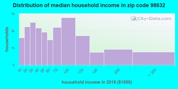 Zip code 98632 household income distribution in 2009