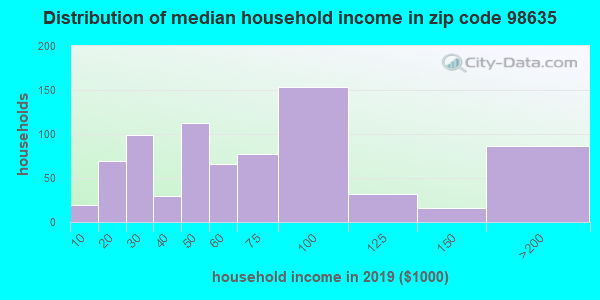 Zip code 98635 household income distribution in 2009