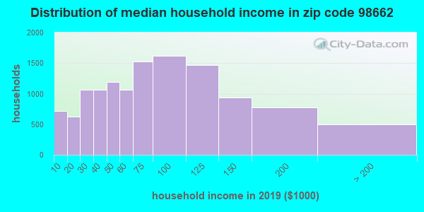Zip code 98662 household income distribution in 2009