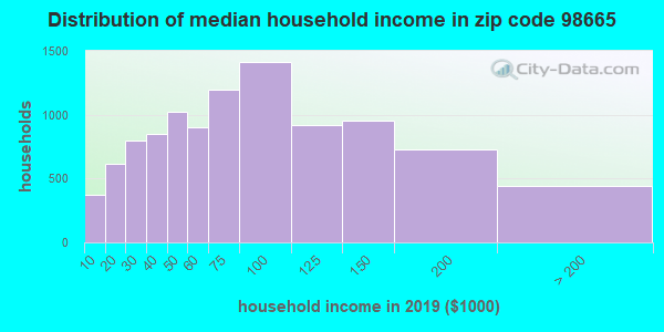 Zip code 98665 household income distribution in 2009