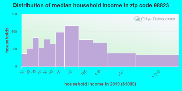 Zip code 98823 household income distribution in 2009