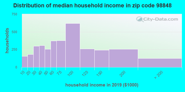 Zip code 98848 household income distribution in 2009