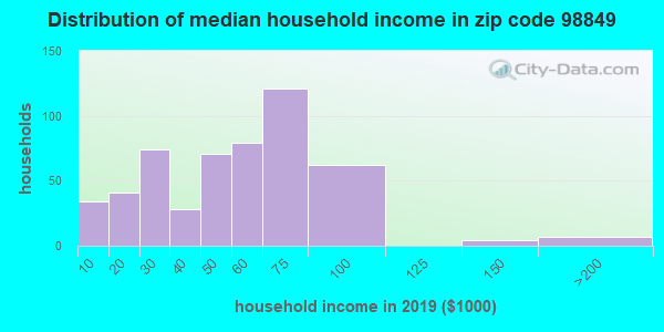 Zip code 98849 household income distribution in 2009
