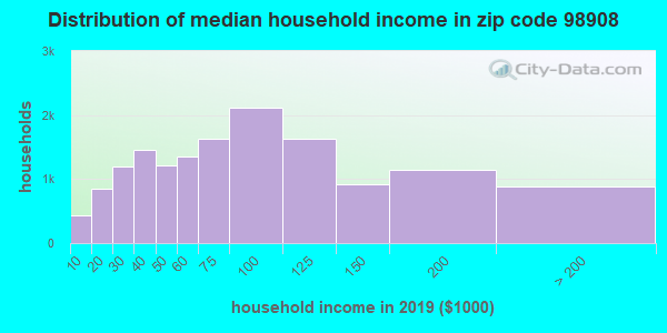 Zip code 98908 household income distribution in 2009