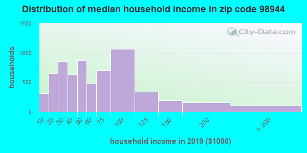 Zip code 98944 household income distribution in 2009