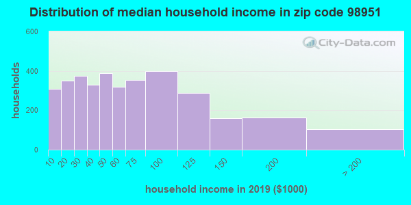 Zip code 98951 household income distribution in 2009