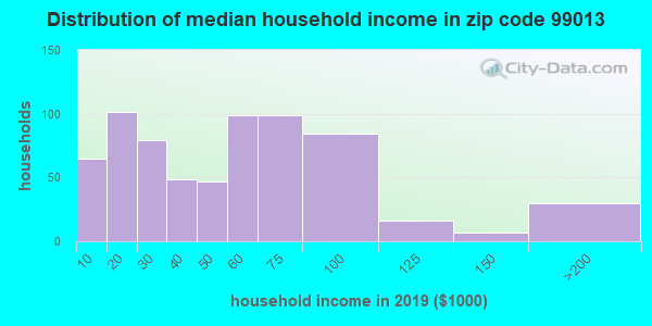 Zip code 99013 household income distribution in 2009