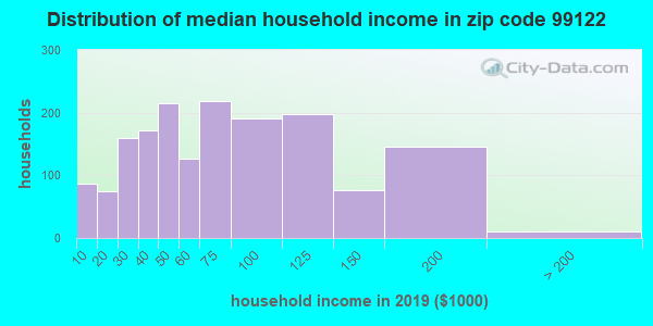 Zip code 99122 household income distribution in 2009