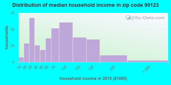 Zip code 99123 household income distribution in 2009