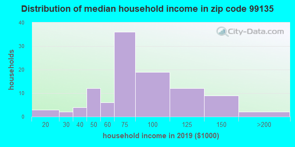 Zip code 99135 household income distribution in 2009