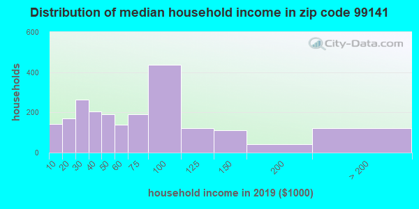 Zip code 99141 household income distribution in 2009