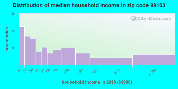 Zip code 99163 household income distribution in 2009