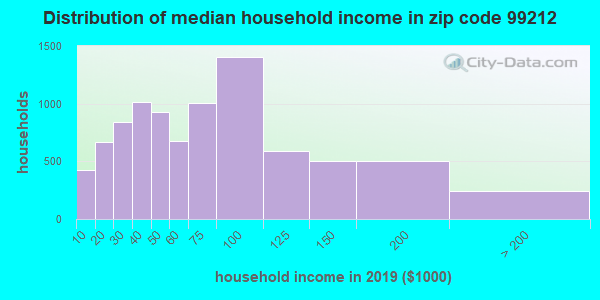 Zip code 99212 household income distribution in 2009