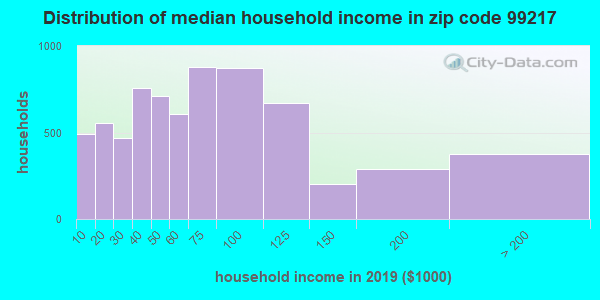 Zip code 99217 household income distribution in 2009