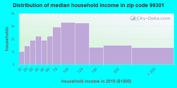 Zip code 99301 household income distribution in 2009