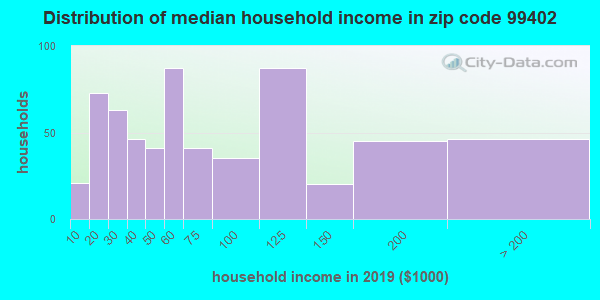 Zip code 99402 household income distribution in 2015
