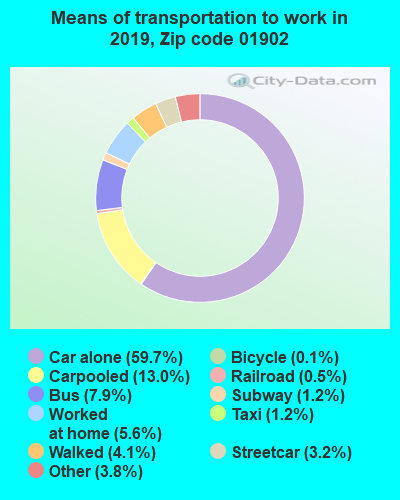 01902 zip code mode of transportation to work chart