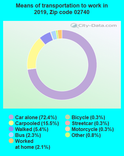 02740 zip code mode of transportation to work chart