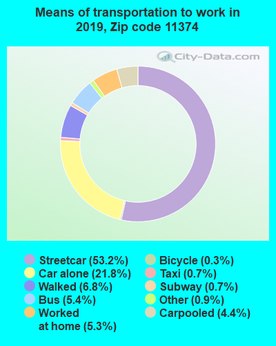 11374 zip code mode of transportation to work chart