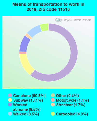 11516 zip code mode of transportation to work chart