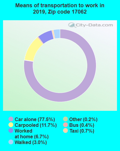17062 zip code mode of transportation to work chart