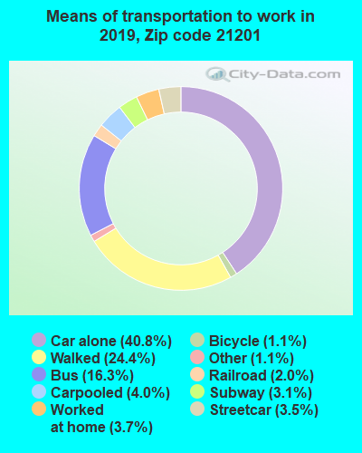21201 zip code mode of transportation to work chart