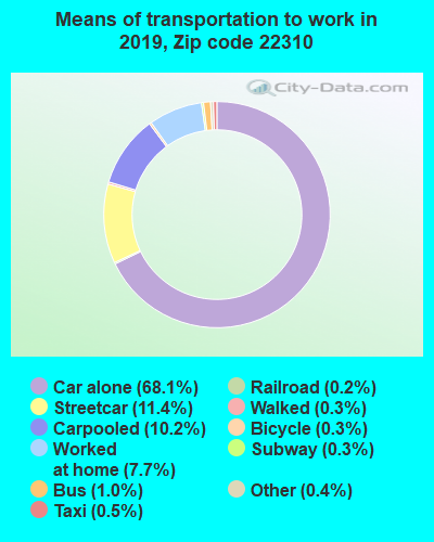 22310 zip code mode of transportation to work chart